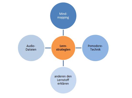 Lerntechniken Mindmapping